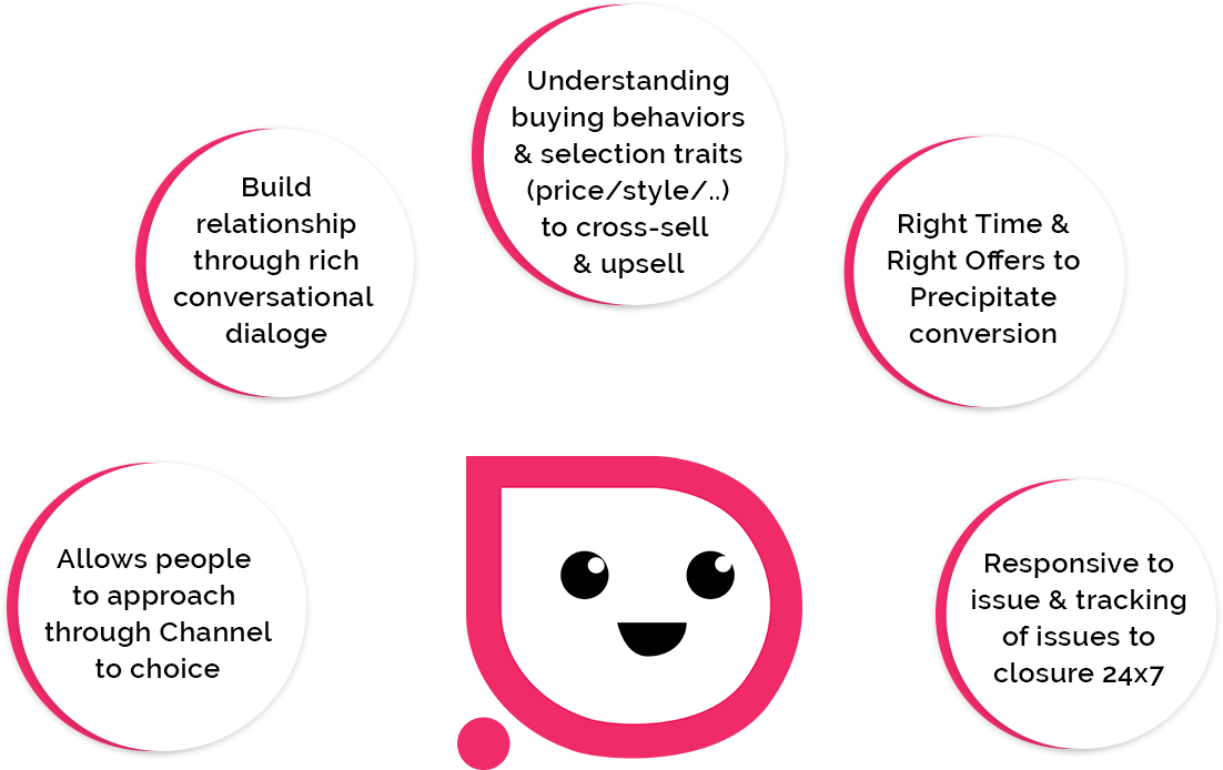 An infographic on how a chatbot can help an ecommerce business grow