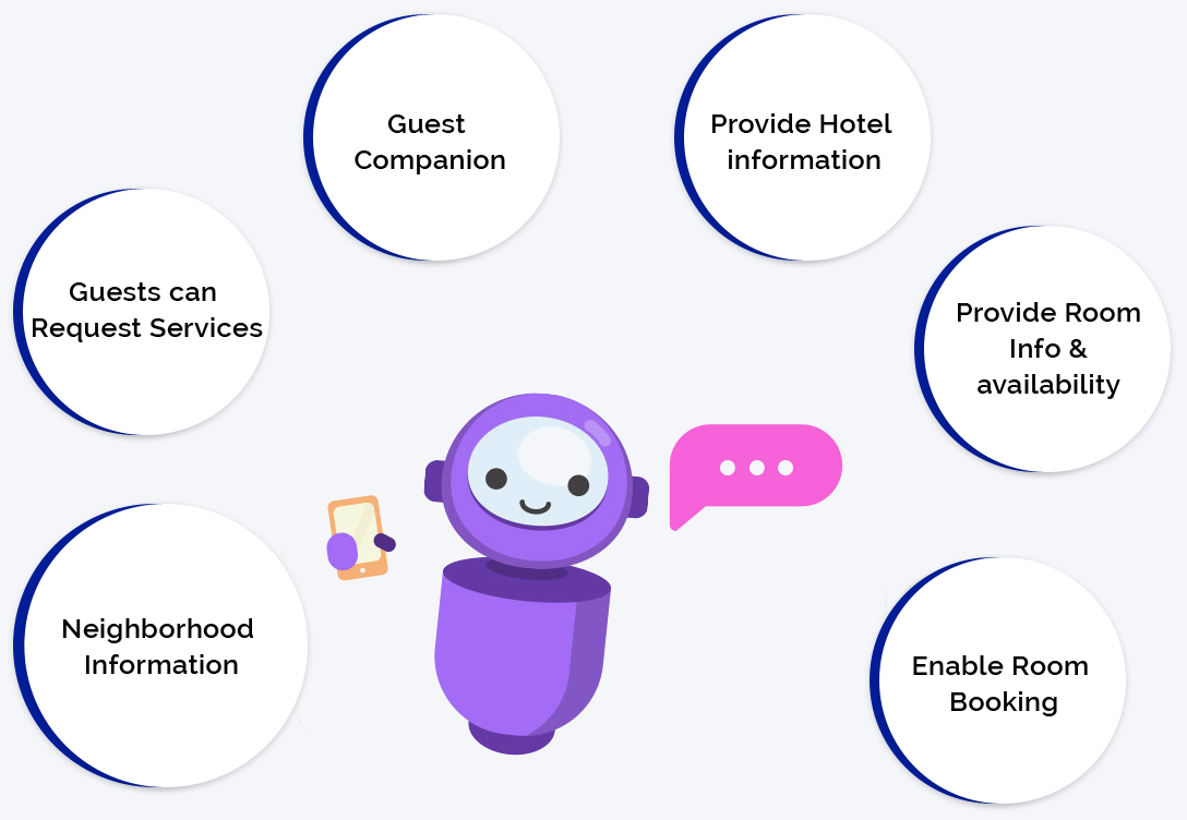 An infographic on the list of jobs a chatbot can do for a hotel business