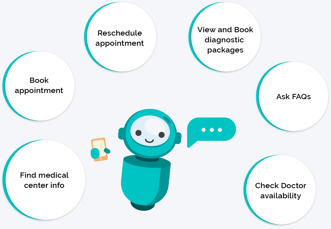 An infographic on ways a chatbot can help a medica institute